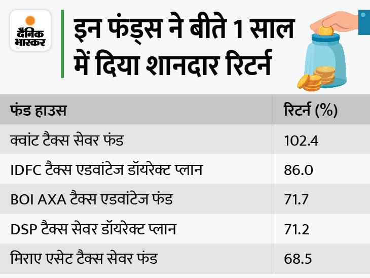 टैक्स बचाने के साथ चाहिए बेहतर रिटर्न तो इक्विटी लिंक्ड सेविंग स्कीम में करें निवेश, इसने 1 साल में दिया 102% तक का रिटर्न यूटिलिटी,Utility - Dainik Bhaskar