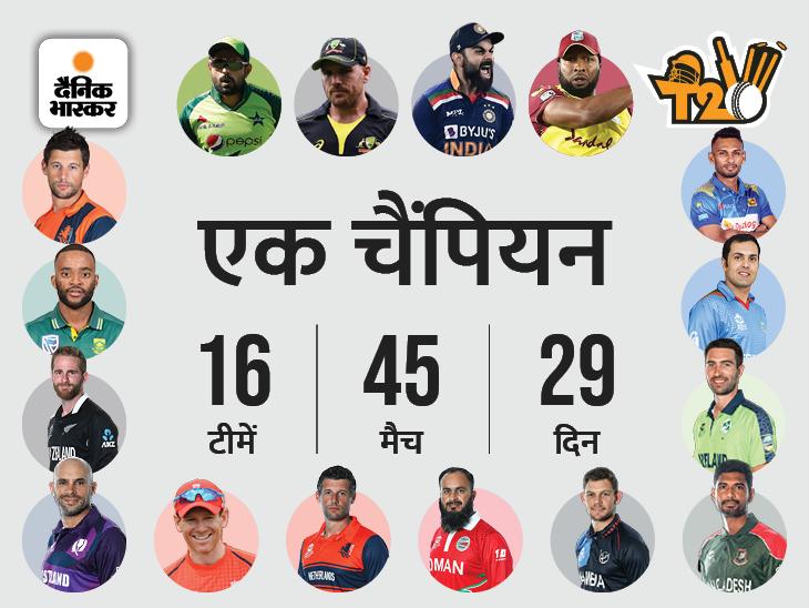 29 दिन में होंगे 45 मुकाबले, पहली बार DRS; सेमीफाइनल और फाइनल के लिए रिजर्व-डे|स्पोर्ट्स,Sports - Dainik Bhaskar
