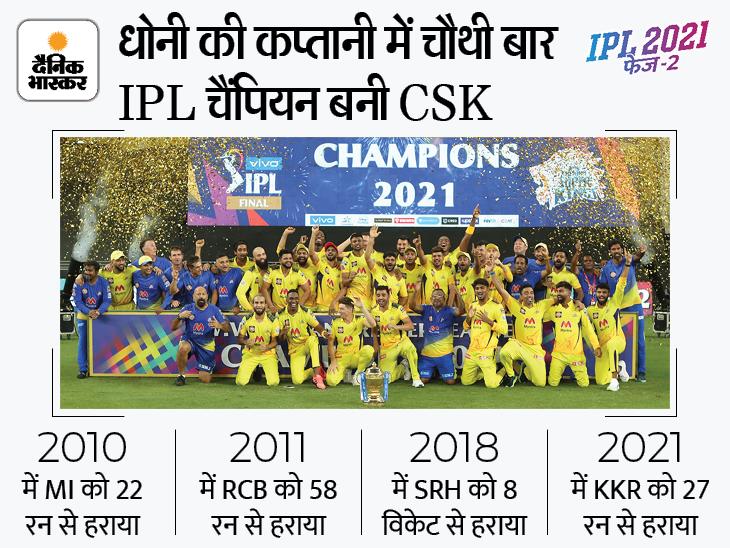 फाइनल में KKR को 27 रन से हराकर CSK ने चौथी बार जीता IPL का खिताब|स्पोर्ट्स,Sports - Dainik Bhaskar