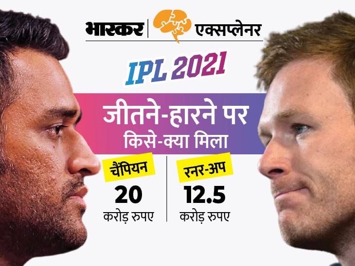 IPL चैम्पियन चेन्नई को मिले 20 करोड़, जानें किस पर कितनी हुई पैसों की बारिश, सबसे ज्यादा अवॉर्ड किसने जीते?|स्पोर्ट्स,Sports - Dainik Bhaskar