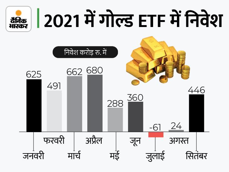 सितंबर में गोल्ड ETF में लोगों ने लगाए 446 करोड़ रुपए, इस साल अब तक 3,515 करोड़ रुपए का निवेश आया यूटिलिटी,Utility - Dainik Bhaskar