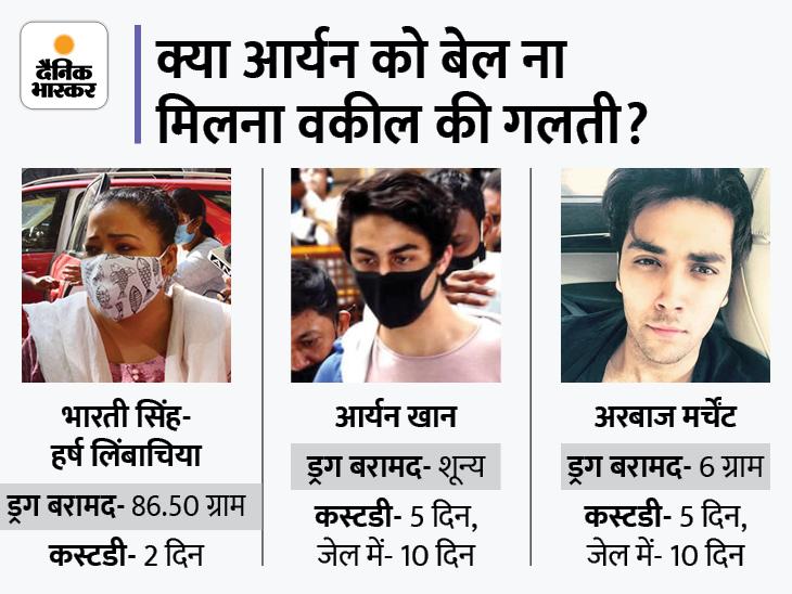 ज्यादा ड्रग बरामद होने के बावजूद भारती- हर्ष को मिल गई थी दो दिन में जमानत, कपल के वकील ने बताया आर्यन के वकील से कहां हुई गलती|बॉलीवुड,Bollywood - Dainik Bhaskar