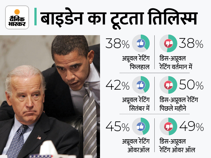 US प्रेसिडेंट की अप्रूवल रेटिंग गिरी; सवाल- क्या बाइडेन का रिमोट कंट्रोल पूर्व राष्ट्रपति के हाथ में है विदेश,International - Dainik Bhaskar