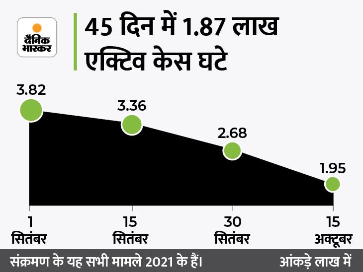 मुंबई में पहली बार 24 घंटे में कोई मौत नहीं; 7 महीने बाद देश में नए मामले घटकर 14 हजार पर पहुंचे|देश,National - Dainik Bhaskar