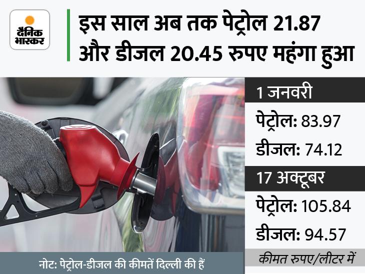 अक्टूबर में पेट्रोल 4.20, डीजल 4.70 रुपए महंगा हुआ, अब 31 राज्यों में पेट्रोल और 13 राज्यों में डीजल 100 के पार यूटिलिटी,Utility - Dainik Bhaskar