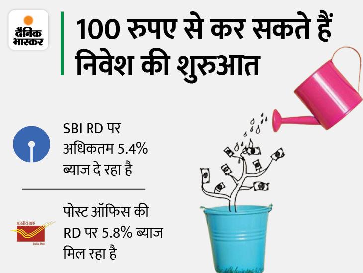 RD कराने का बना रहे हैं प्लान तो पहले जान लें पोस्ट ऑफिस या SBI में से कहां निवेश करना रहेगा ज्यादा फायदेमंद यूटिलिटी,Utility - Dainik Bhaskar