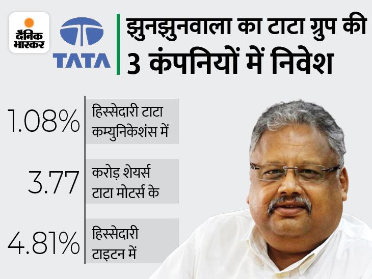 राकेश झुनझुनवाला ने टाटा ग्रुप की एक और कंपनी में बढ़ाया निवेश, जानिए किस शेयर में लगाए पैसे बिजनेस,Business - Dainik Bhaskar