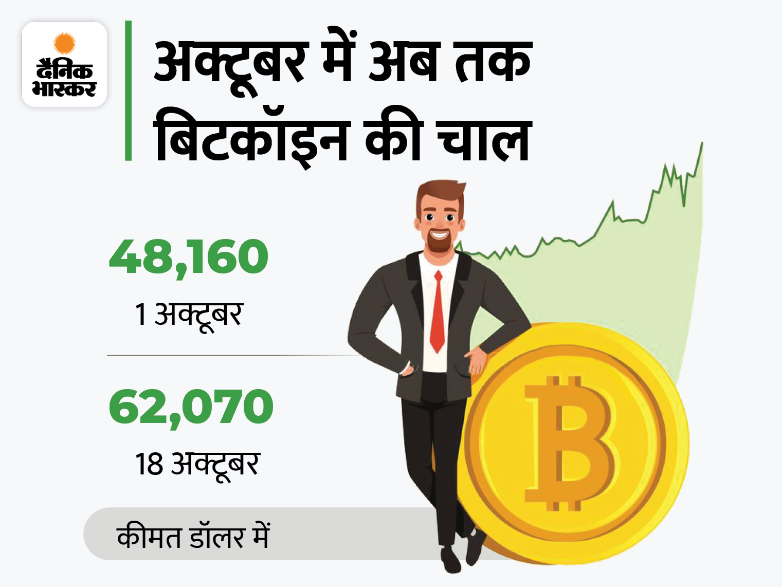 62 हजार डॉलर के पार हुआ बिटकॉइन, इस महीने अब तक 29% बढ़ा|देश,National - Dainik Bhaskar
