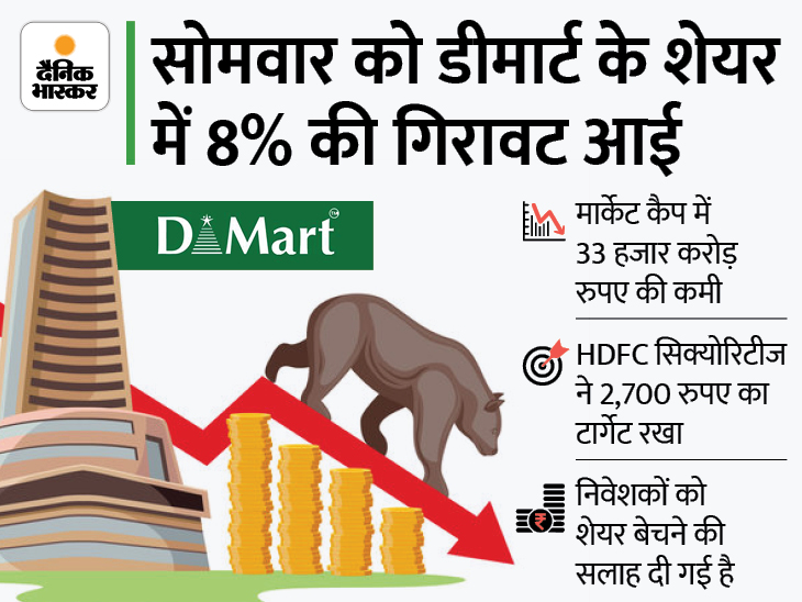 5,800 रुपए का शेयर जा सकता है 2,700 रुपए पर, ब्रोकरेज हाउसों ने घटाया लक्ष्य|बिजनेस,Business - Dainik Bhaskar