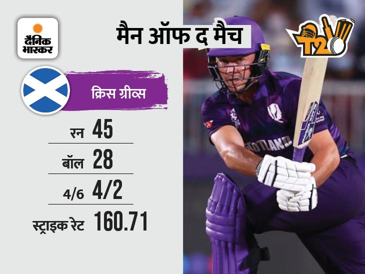स्कॉटलैंड ने बांग्लादेश को हराया, इसका भारत के समीकरण पर असर होगा|स्पोर्ट्स,Sports - Dainik Bhaskar