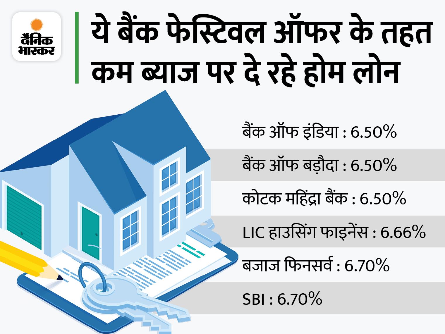 बैंक ऑफ इंडिया ने होम और व्हीकल लोन की ब्याज दरों में कटौती की, प्रोसेसिंग फीस भी नहीं देनी होगी यूटिलिटी,Utility - Dainik Bhaskar