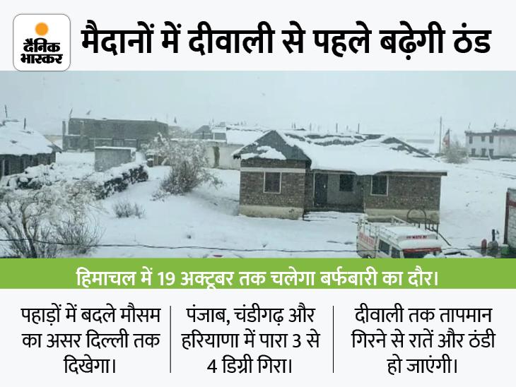 पंजाब-हरियाणा में 3 से 4 डिग्री गिरा तापमान, दीवाली से पहले और लुढ़केगा पारा|देश,National - Dainik Bhaskar