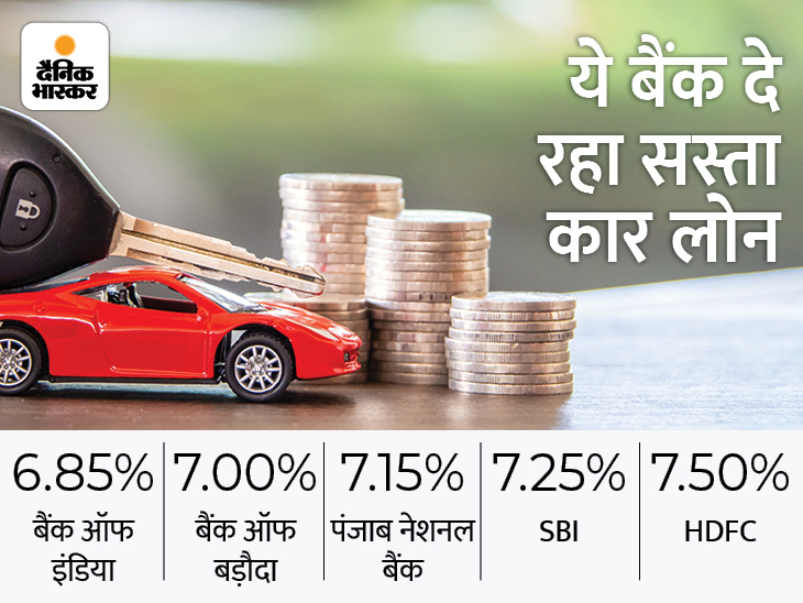 SBI और बैंक ऑफ इंडिया सहित कई बैंक दे रहे सस्ता कार लोन, प्रोसेसिंग फीस पर भी मिल रही छूट यूटिलिटी,Utility - Dainik Bhaskar
