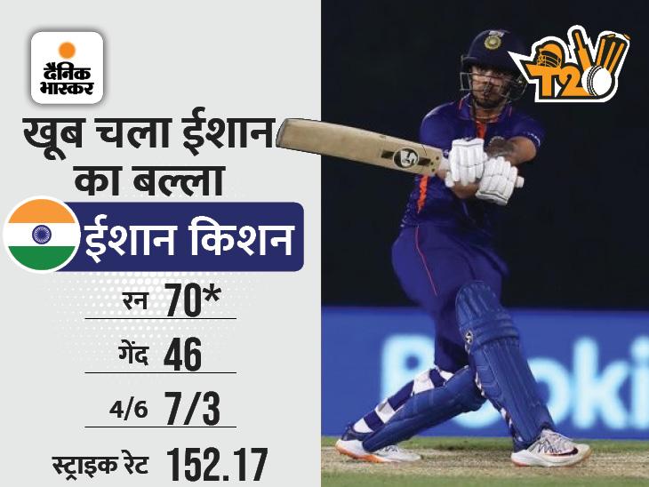 पंत ने छक्का लगाकर दिलाई टीम इंडिया को जीत, इंग्लैंड को 7 विकेट से दी मात; जीत में चमके ईशान किशन|स्पोर्ट्स,Sports - Dainik Bhaskar