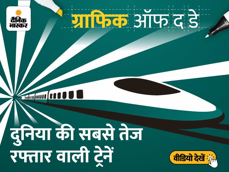 दुनिया की सबसे तेज रफ्तार ट्रेन को दिल्ली से मुंबई जाने में लगेंगे महज सवा दो घंटे; टॉप-8 स्पीड ट्रेनों में 4 चीन की|DB ओरिजिनल,DB Original - Dainik Bhaskar