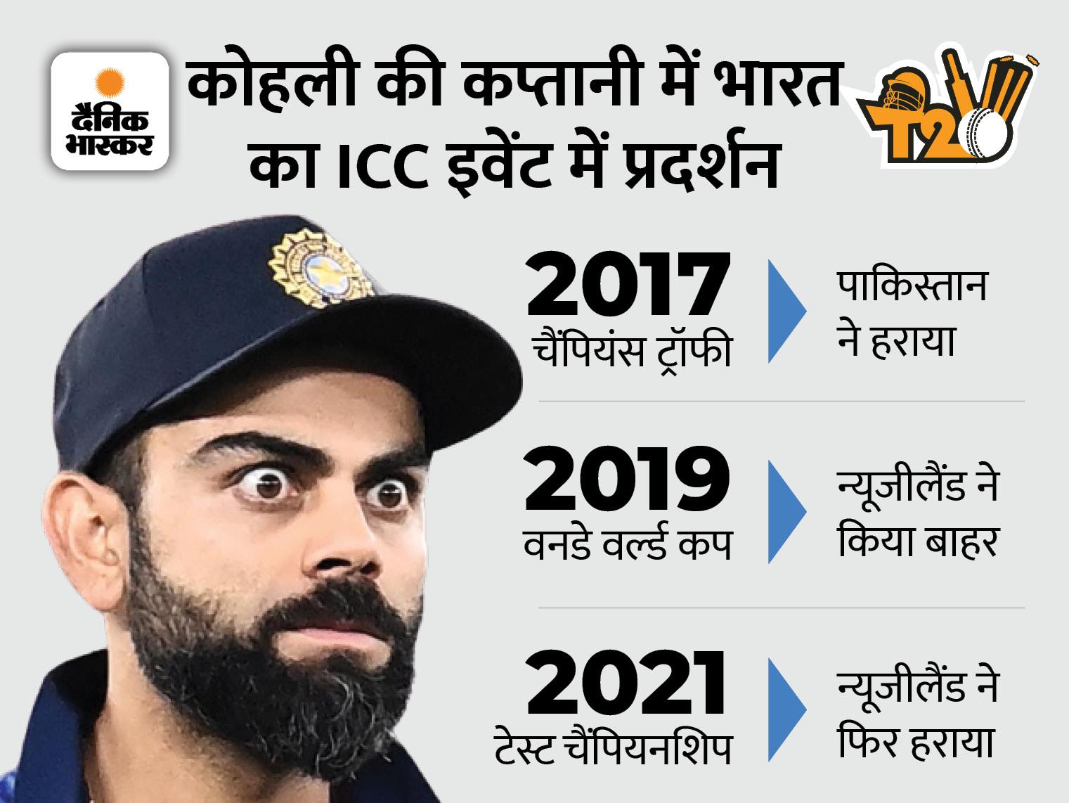 विराट की कप्तानी में हम ICC का हर इवेंट हारे, सबसे पहले पाकिस्तान ने दी शिकस्त|स्पोर्ट्स,Sports - Dainik Bhaskar