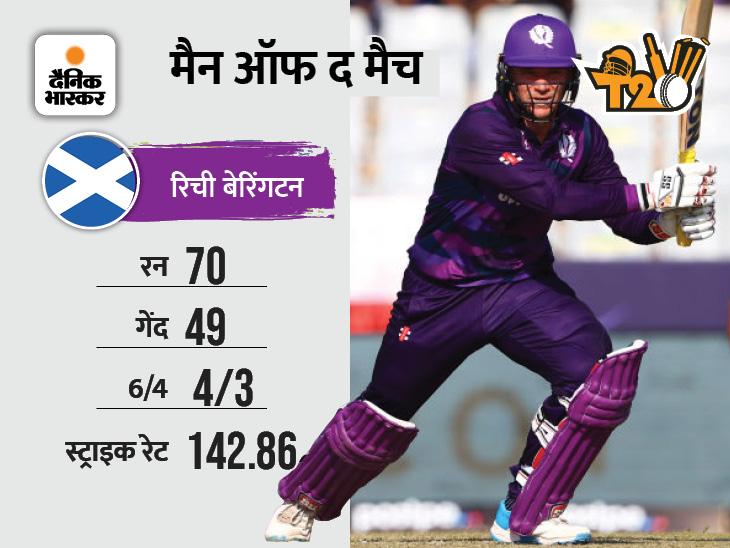 बांग्लादेश के बाद स्कॉटलैंड ने पापुआ न्यू गिनी को 17 रनों से दी मात|टी-20 वर्ल्ड कप,T20 World Cup - Dainik Bhaskar