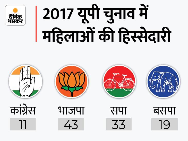 पहली बार कोई राष्ट्रीय पार्टी 40% टिकट महिलाओं को देगी, आधी आबादी को 33% आरक्षण का वादा भी|उत्तरप्रदेश,Uttar Pradesh - Dainik Bhaskar