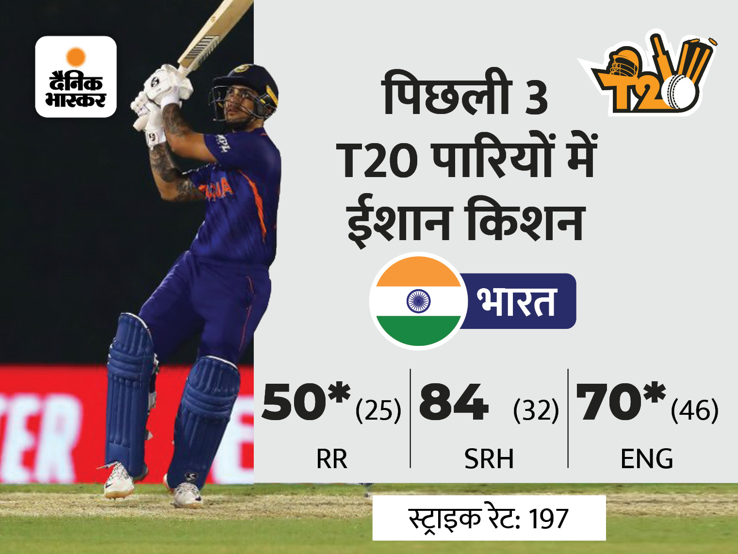 पूर्व ओपनर ने चुनी टीम इंडिया की प्लेइंग इलेवन, इनफॉर्म ईशान किशन को नहीं मिला मौका|टी-20 वर्ल्ड कप,T20 World Cup - Dainik Bhaskar