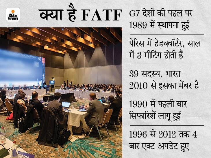 इमरान की मुश्किल:FATF की ग्रे लिस्ट में रहेगा पाकिस्तान, अप्रैल 2022 में होगी अगली मीटिंग; पूरी नहीं कीं शर्तें