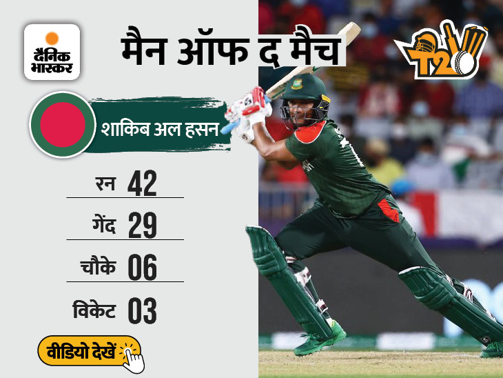 ओमान को 26 रनों से हराया; तीन टीमों के बीच दिलचस्प हुई भारत के ग्रुप में जगह बनाने की रेस|टी-20 वर्ल्ड कप,T20 World Cup - Dainik Bhaskar