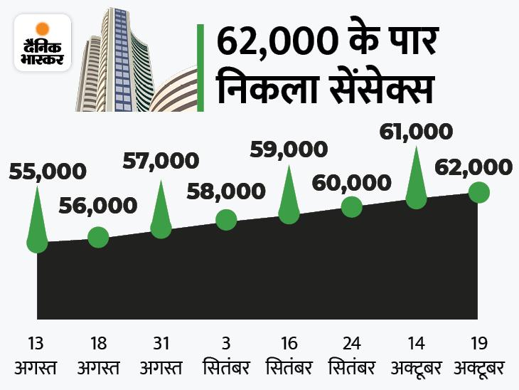 रिकॉर्ड ऊंचाई पर बाजार, सेंसेक्स 62200 और निफ्टी 18550 के पार; IT शेयर में तेजी|बिजनेस,Business - Dainik Bhaskar