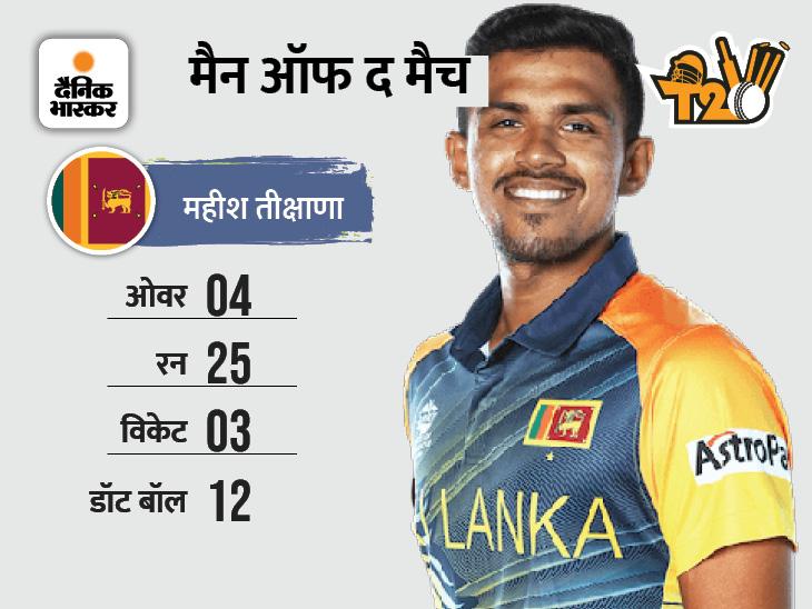 क्वालिफायर ग्रुप-ए के मैच में श्रीलंका ने नामीबिया को हराया, आयरलैंड ने भी की जीत के साथ शुरुआत|स्पोर्ट्स,Sports - Dainik Bhaskar