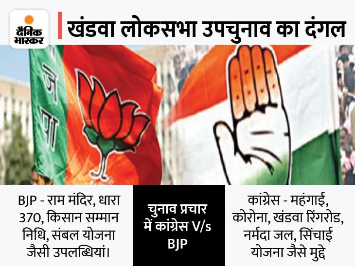 राम मंदिर, धारा 370 हटाने जैसी उपलब्धियां गिना रही BJP; कांग्रेस ने महंगाई, जोड़-तोड़ की राजनीति और नर्मदा जल को बनाया मुद्दा|खंडवा,Khandwa - Dainik Bhaskar