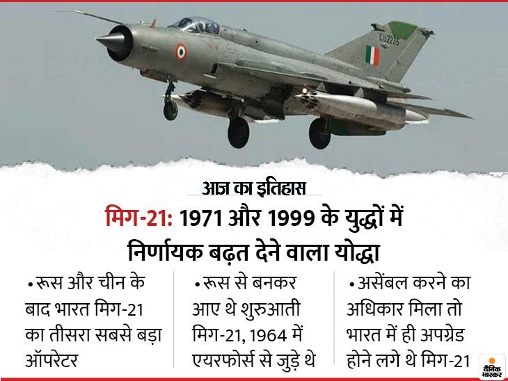 51 साल पहले इंडियन एयरफोर्स में शामिल हुआ भारत में बना पहला मिग-21, पाकिस्तान के खिलाफ दो युद्धों में निर्णायक बढ़त दिलाई|देश,National - Dainik Bhaskar