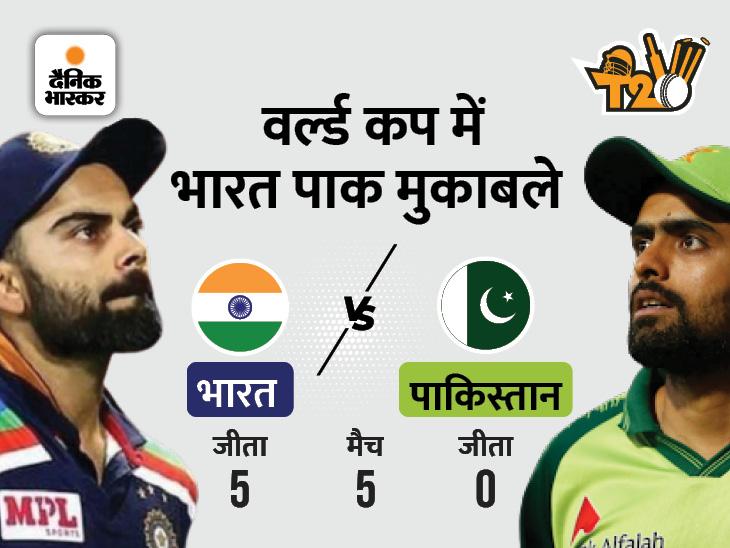 वर्ल्ड कप में जब-जब भारत से टकराया पाकिस्तान, चूर-चूर हो गया, पांचों मैच की कहानी पढ़ लीजिए|टी-20 वर्ल्ड कप,T20 World Cup - Dainik Bhaskar