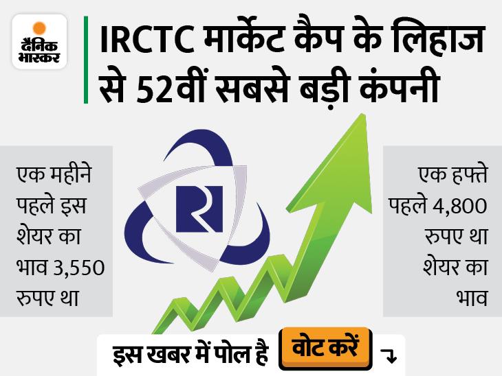 IRCTC ने 100 रुपए के निवेश को किया 2000, मार्केट कैप 1 लाख करोड़|बिजनेस,Business - Dainik Bhaskar