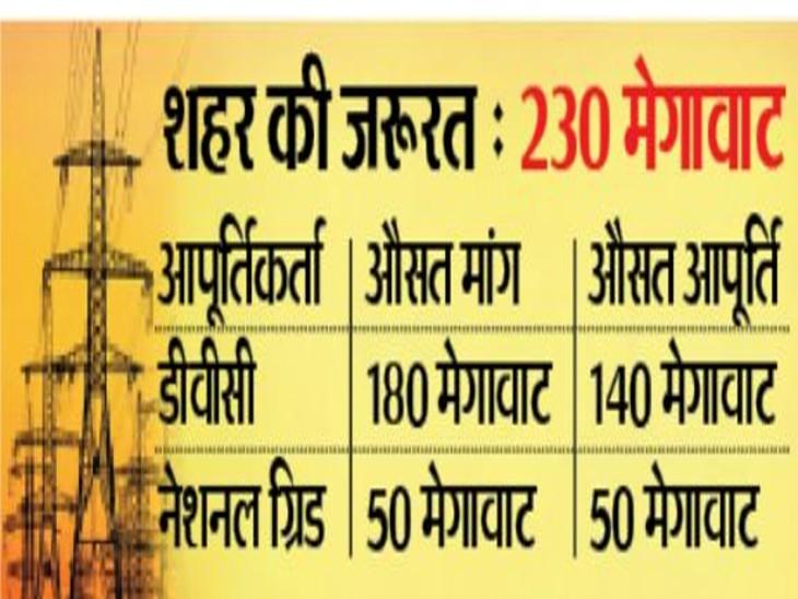 कांड्रा ग्रिड से जुड़ा टीटीपीएस दीपावली से मिलने लगेगी 35 मेगावाट अतिरिक्त बिजली|धनबाद,Dhanbad - Dainik Bhaskar