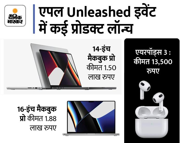 मैकबुक 14 और 16 इंच डिस्प्ले में मिलेंगे, इनमें 6 स्पीकर; आवाज से एक्सेस होंगे डिवाइस|टेक & ऑटो,Tech & Auto - Dainik Bhaskar
