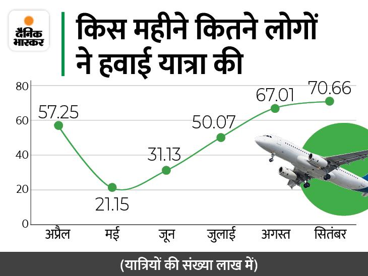 सितंबर में देश में 70.66 लाख यात्रियों ने की हवाई यात्रा, ये सालाना आधार पर 79% ज्यादा यूटिलिटी,Utility - Dainik Bhaskar