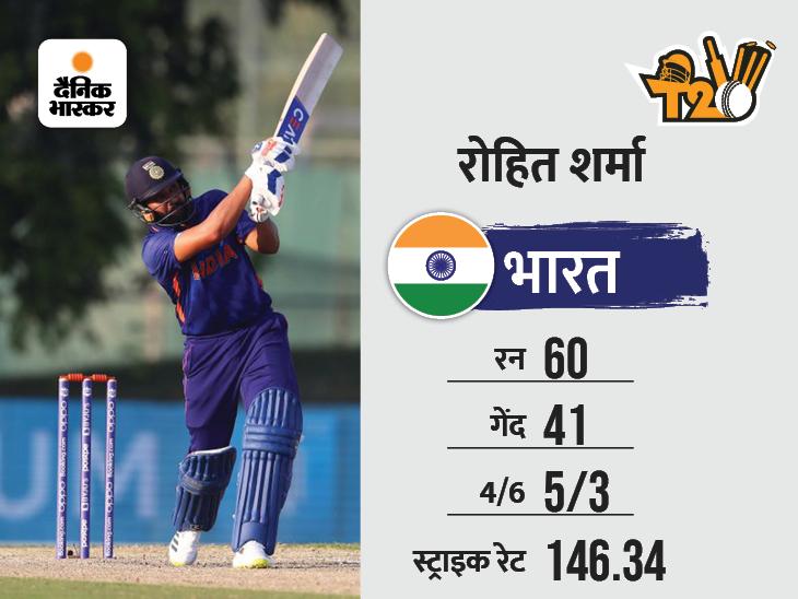 हार्दिक ने छक्का लगाकर टीम को जीत दिलाई, ऑस्ट्रेलिया को 8 विकेट से हराया टी-20 वर्ल्ड कप,T20 World Cup - Dainik Bhaskar