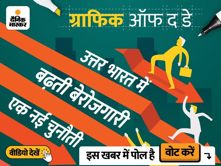 भारत की बेरोजगारी दर भले ही 5 महीने में सबसे कम, लेकिन इन 8 राज्यों के लोगों में रोजगार की छटपटाहट|DB ओरिजिनल,DB Original - Dainik Bhaskar