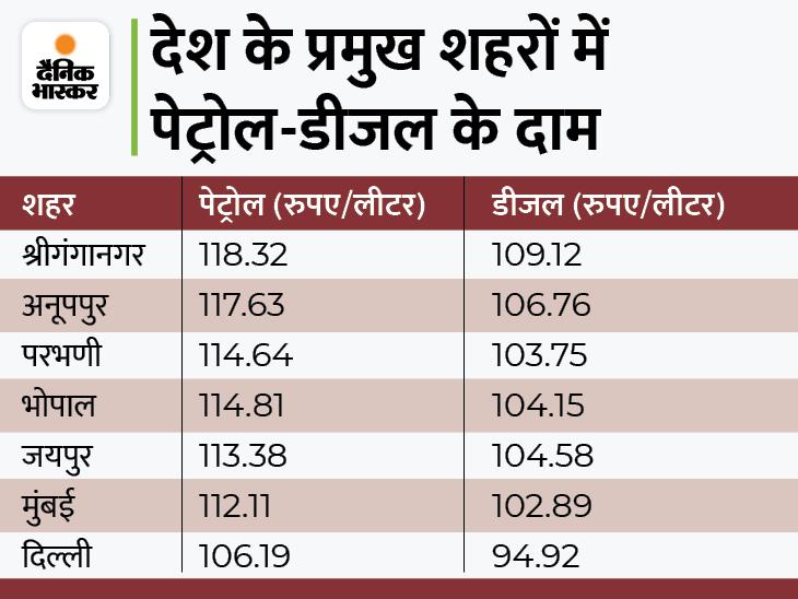 आज फिर महंगे हुए पेट्रोल-डीजल, इस महीने सिर्फ 20 दिन में ही पेट्रोल 4.55 और डीजल 5.05 रुपए महंगा हुआ यूटिलिटी,Utility - Dainik Bhaskar