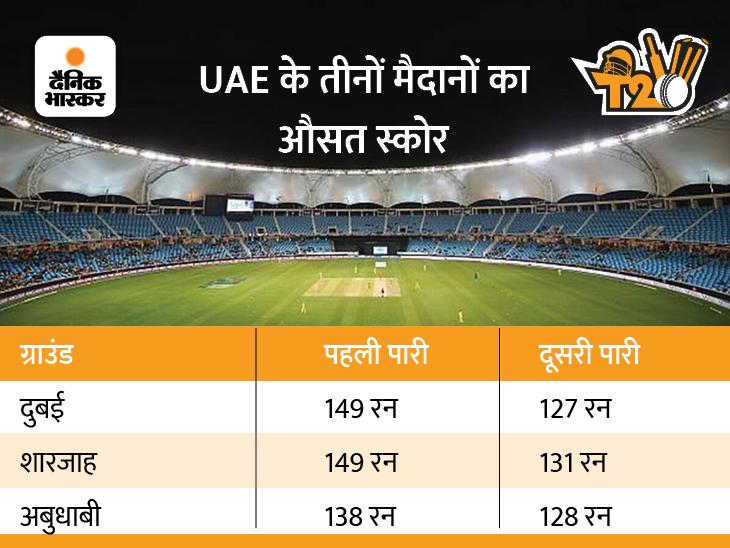 भारत के 4 मैच दुबई में, यहां बाद में बल्लेबाजी करना फायदेमंद; शारजाह में गेंदबाज का रहेगा बोलबाला टी-20 वर्ल्ड कप,T20 World Cup - Dainik Bhaskar