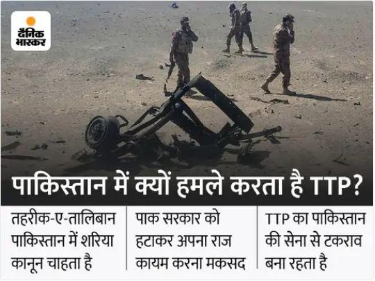 पाकिस्तान में फौज पर आतंकी हमला, 5 सैनिकों की मौत; तालिबान के पाकिस्तानी धड़े पर शक विदेश,International - Dainik Bhaskar
