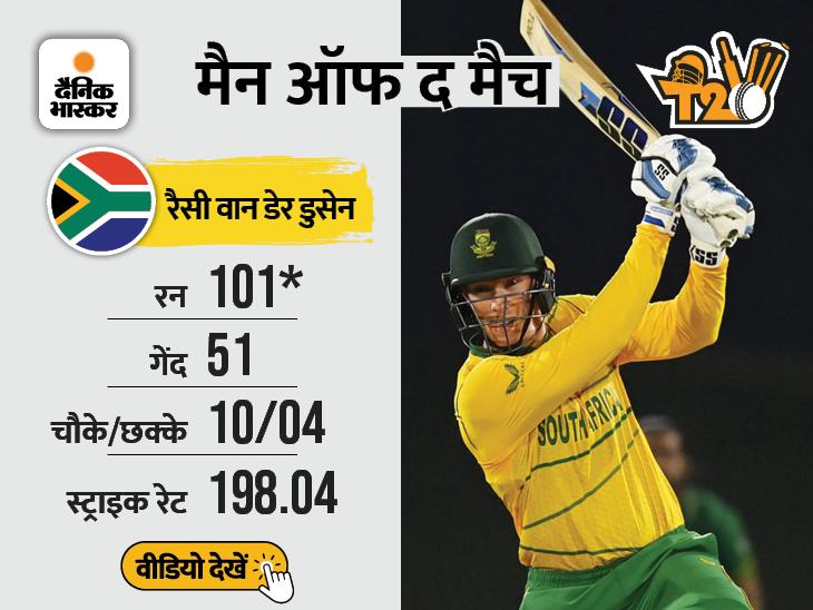 भारत के खिलाफ मुकाबले से पहले फिसड्डी साबित हुई पाकिस्तान; अफगानिस्तान ने वेस्टइंडीज के खिलाफ किया बड़ा उलटफेर टी-20 वर्ल्ड कप,T20 World Cup - Dainik Bhaskar