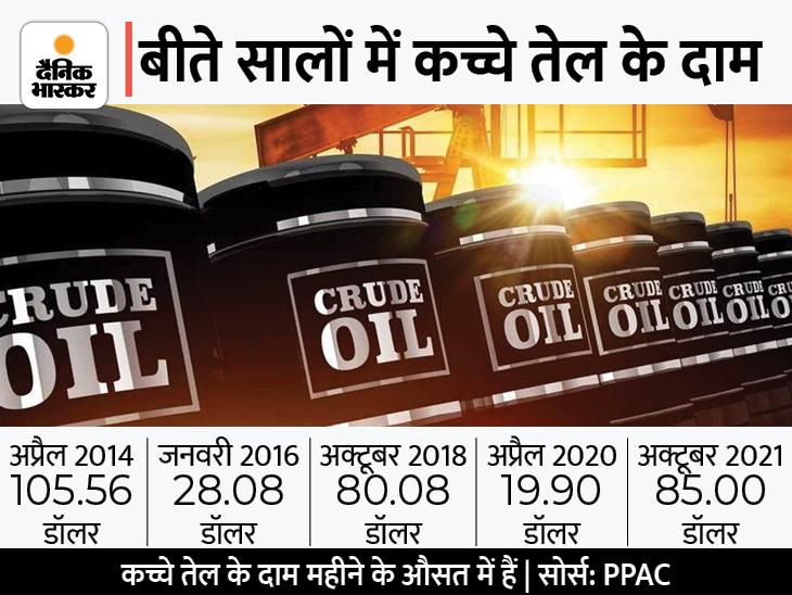 अगले साल 100 डॉलर के पार जा सकता है कच्चा तेल, इससे 10 रुपए और बढ़ जाएंगी पेट्रोल-डीजल की कीमतें यूटिलिटी,Utility - Dainik Bhaskar