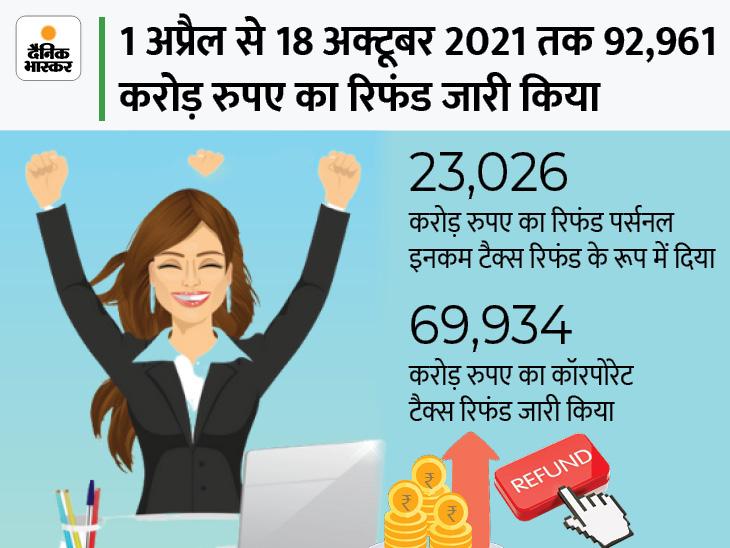 इनकम टैक्स डिपार्टमेंट ने 18 अक्टूबर तक 63.23 लाख करदाताओं को जारी किया टैक्स रिफंड यूटिलिटी,Utility - Dainik Bhaskar