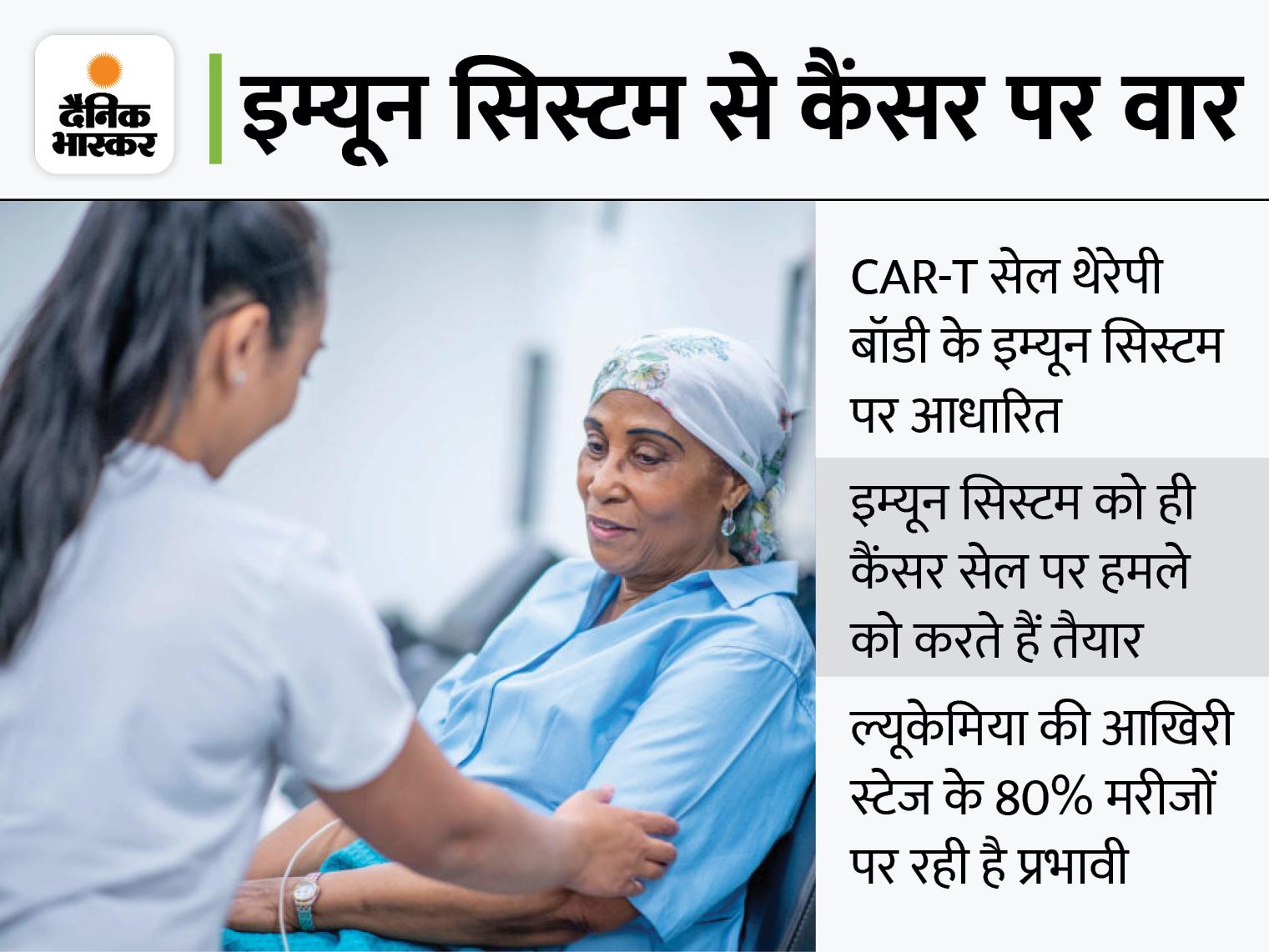 कोरिया में खोजी गई कैंसर खत्म करने वाली CAR-T थेरेपी, शुरू किया गया पहला क्लीनिकल ट्रायल विदेश,International - Dainik Bhaskar