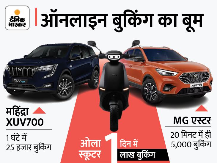 महिंद्रा, ओला, MG की गाड़ियां लोग घर बैठे खरीद रहे, ऑनलाइन ऑफर्स का फायदा भी मिल रहा|देश,National - Dainik Bhaskar