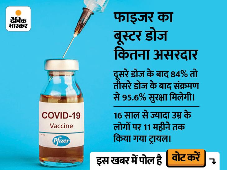 बड़े काम का बूस्टर डोज:फाइजर वैक्सीन का बूस्टर डोज कोरोना पर 95.6% इफेक्टिव, 10 हजार लोगों पर किया गया टेस्ट