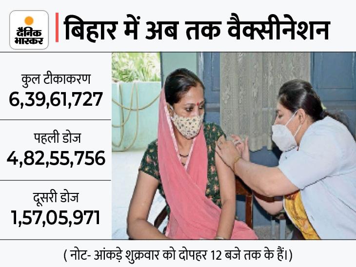 कोरोना का केस कम हुआ तो गांव में टीका को लेकर होने लगी मनमानी|पटना,Patna - Dainik Bhaskar