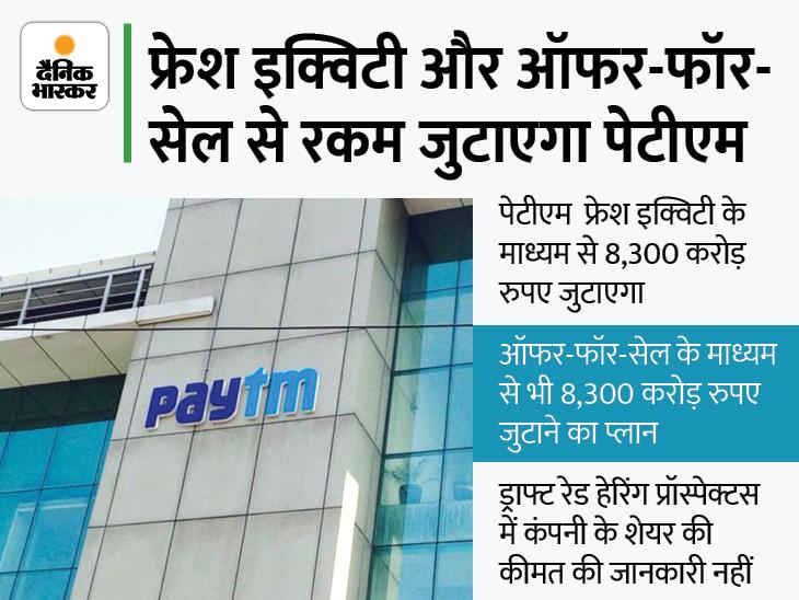 पेटीएम का 16,600 करोड़ रुपए जुटाने का प्लान, मिड नवंबर तक हो सकती है लिस्टिंग|मार्केट,Market - Dainik Bhaskar
