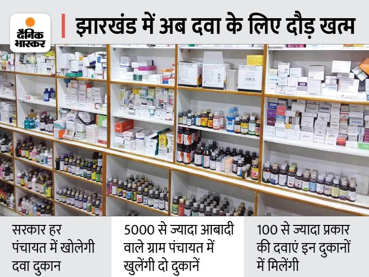 सर्दी-खांसी, बुखार, दस्त, दर्द की दवा के लिए अब नहीं लगानी होगी शहर की दौड़|रांची,Ranchi - Dainik Bhaskar