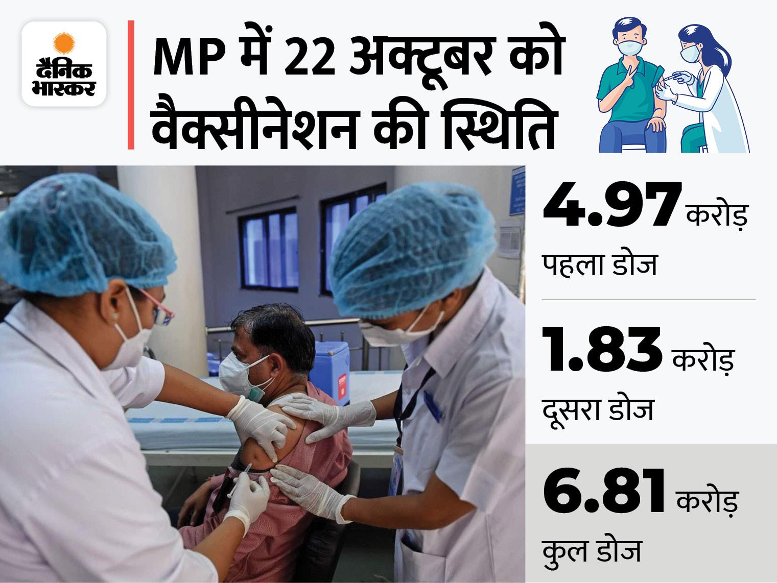 प्रदेश में दिसंबर तक पात्र 18+ आबादी को पूरी तरह वैक्सीनेट करने रोज लगाने होंगे 5.97 लाख टीके; 53 लाख को पहला डोज भी नहीं लगा भोपाल,Bhopal - Dainik Bhaskar