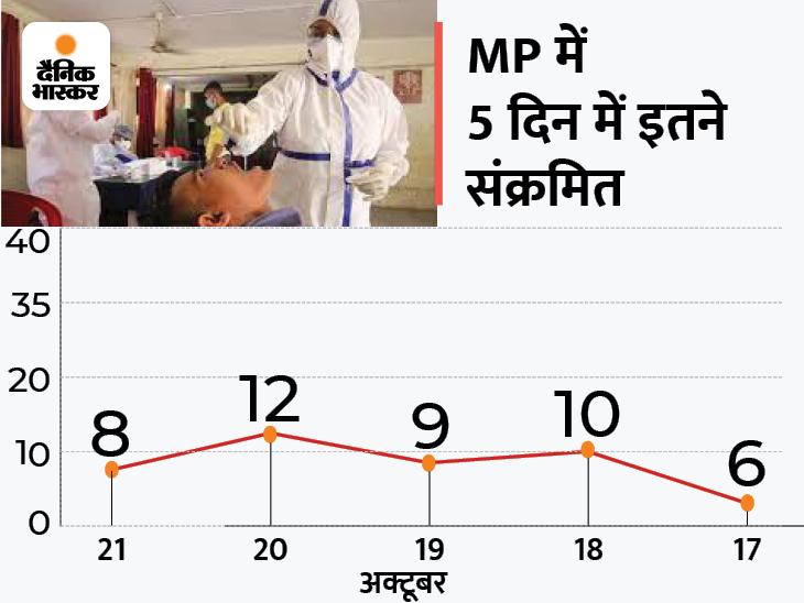 भोपाल में सबसे ज्यादा 4 पॉजिटिव मिले, 5 ठीक होकर लौटे; प्रदेश में अभी 80 एक्टिव केस|भोपाल,Bhopal - Dainik Bhaskar